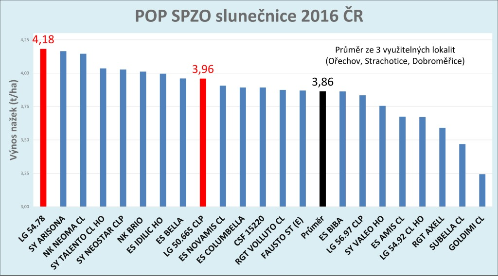 2016-cz-slunka-spzo-graf