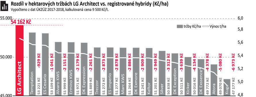 LG Architect tržby
