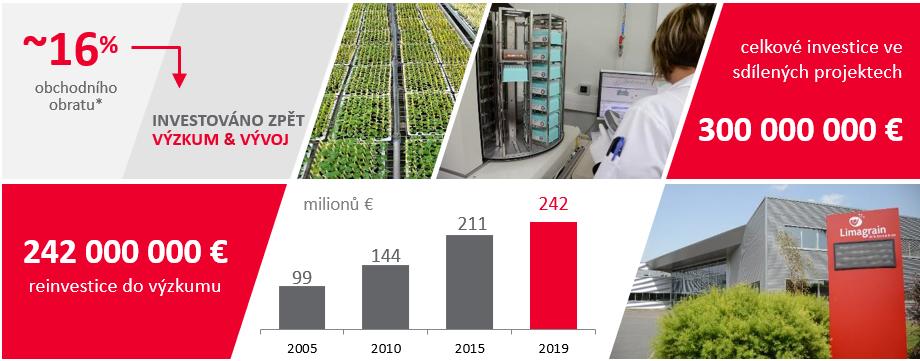 Limagrain Investice do výzkumu a vývoje